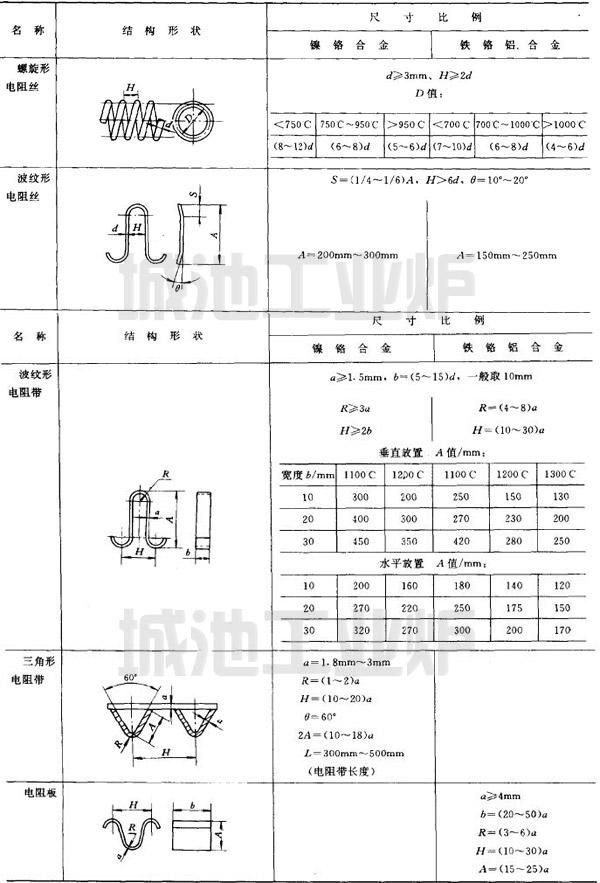 电阻丝、带的结构尺寸